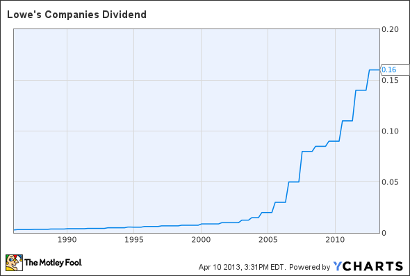 LOW Dividend Chart