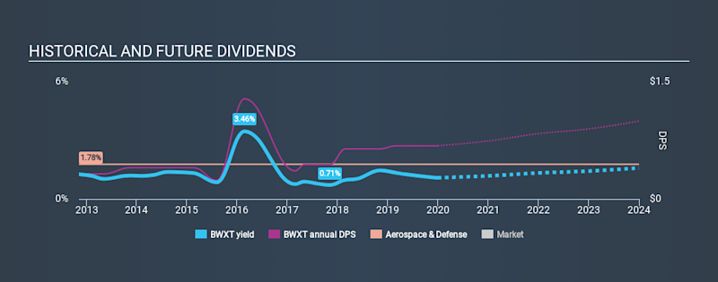 NYSE:BWXT Historical Dividend Yield, December 30th 2019