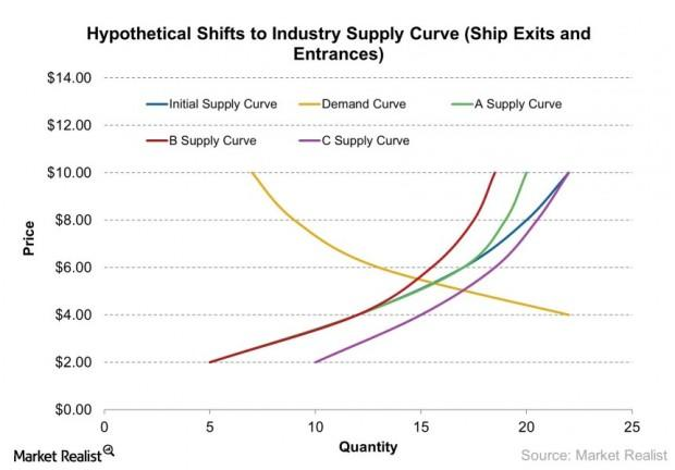 Hypothetical Shifts to Industry Supply Curve (Ship Exits and Entrances) 2013-07-09