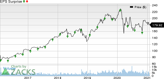 L3Harris Technologies Inc Price and EPS Surprise