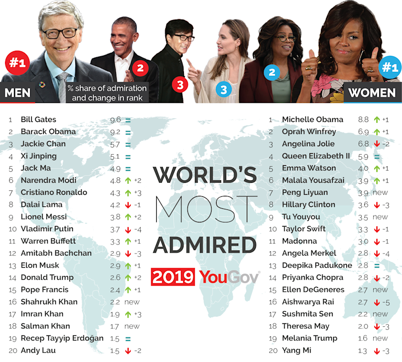 The most admired people in the world. (Source: YouGov)