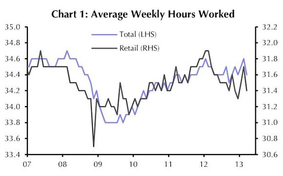 avg weekly hours worked chart
