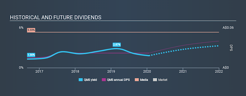 ASX:QMS Historical Dividend Yield, January 20th 2020