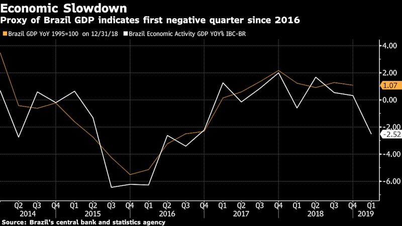 Brazil Economy Heads for Contraction in Setback to Bolsonaro