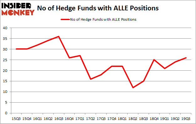 No of Hedge Funds with ALLE Positions