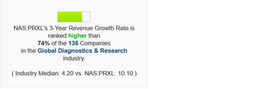 Parexel revenue and growth