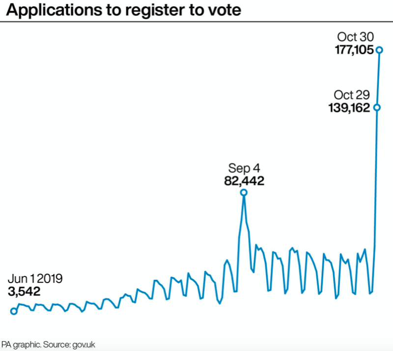 Applications to register to vote have surged (PA)