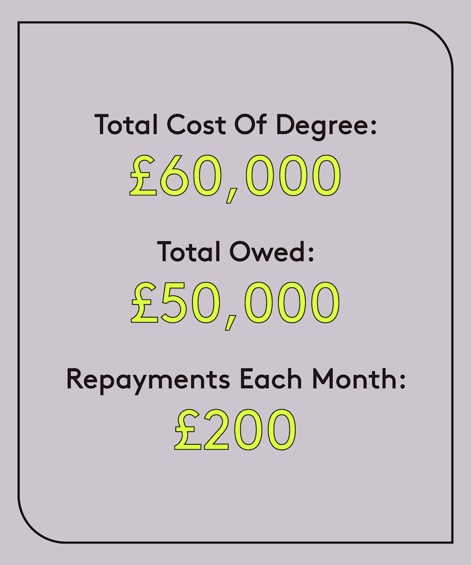 """<strong>Age: 25<br>University: Kingston University (2013-2018)<br>Degree: Pharmacy<br>Occupation: NHS pharmacist<br>Total cost of degree: £60,000<br>Total owed: £50,000<br>Repayments each month: £200<br>Plan: 2</strong><br><br>""""It's extortion! It's completely unfair that we are taxed for pursuing higher education, particularly when the degree is in public service (medicine, pharmacy). When reviewing jobs for their salary, I can always predict that my actual take-home pay will be substantially less because of my student loan. It's just a thorn in our brow that we have to bear."""""""