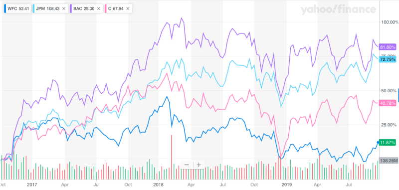 Shares of Wells Fargo have underperformed its megabank peers (JPMorgan Chase, Bank of America, and Citigroup) over the last three years. Source: Yahoo Finance