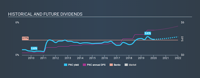 NYSE:PNC Historical Dividend Yield, January 12th 2020
