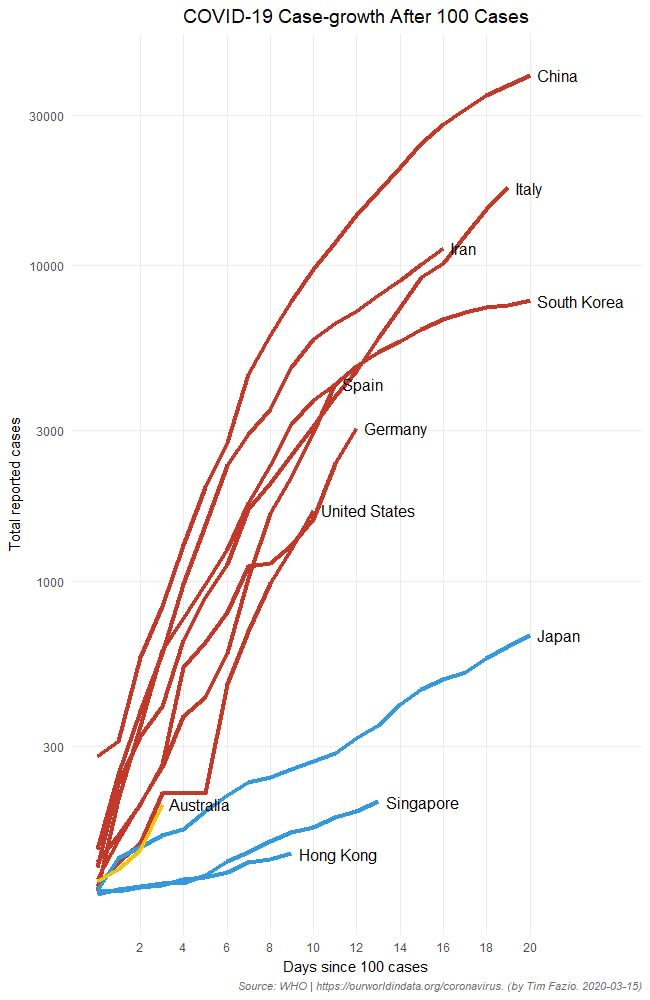 The countries coded in red including China, Italy and Iran saw cases accelerate rapidly. Australia, depicted in yellow, may follow their path a Sydney immunologist said. Source: Facebook/dan.suan.3