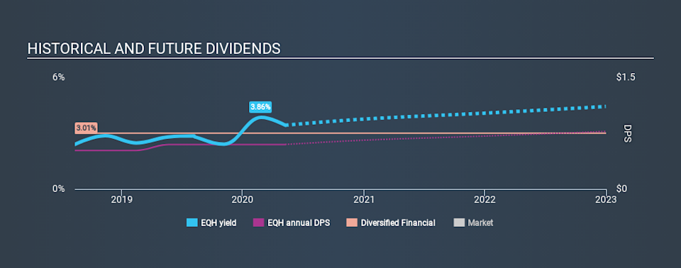 NYSE:EQH Historical Dividend Yield May 9th 2020