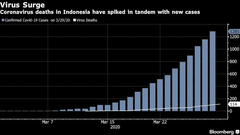 Indonesia Plans to Limit People's Movement to Combat Virus