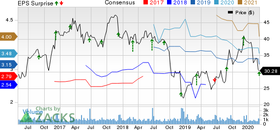 Methode Electronics, Inc. Price, Consensus and EPS Surprise