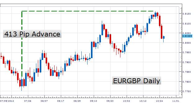 LEARN_FOREX_-_Trading_the_Rate_of_Change_Indicator_body_Picture_2.png, LEARN FOREX - Trading the Rate of Change Indicator