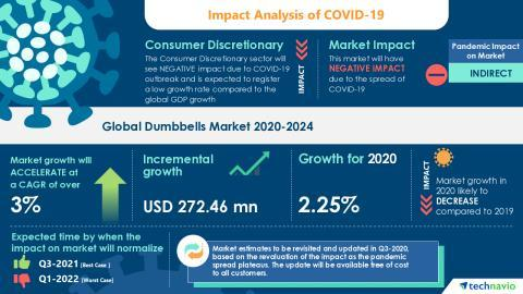 Dumbbells Market – Roadmap for Recovery from COVID-19   Increased Demand For Home Fitness Equipment to boost the Market Growth