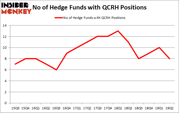 No of Hedge Funds with QCRH Positions