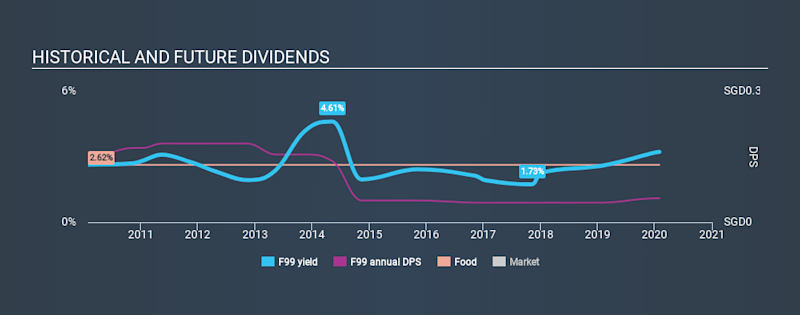 SGX:F99 Historical Dividend Yield, January 30th 2020