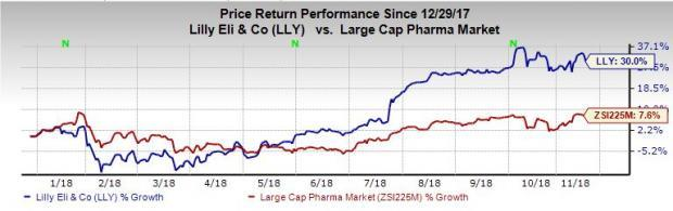 Lilly Offers Updates on Progress of Headache Disorder Drugs