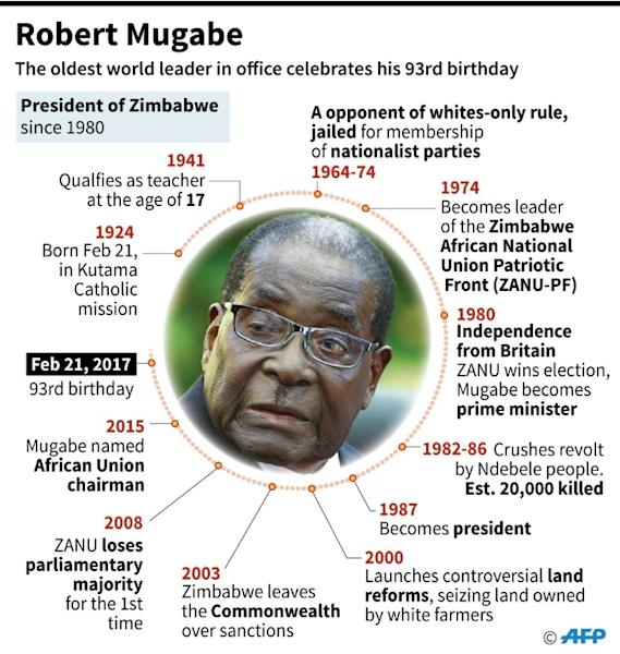 Zimbabwe's President Robert Mugabe has been leader of the country since its independence from Britain in 1980