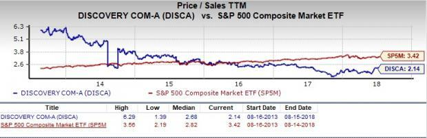 Let's see if Discovery (DISCA) stock is a good choice for value-oriented investors right now from multiple angles.