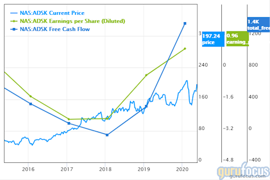 Autodesk share price, earnings per share, free cash flow chart