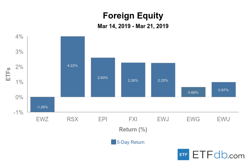 Foreign equity