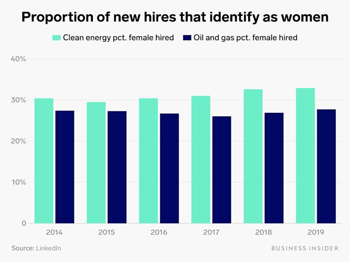 proportion of new hires identify as women