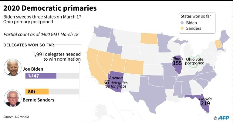 Map showing the 3 US states voting in Democratic presidential primaries on March 17, with states and delegates won by Biden and Sanders so far