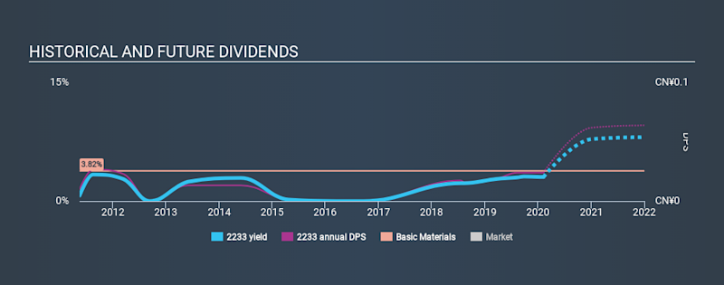 SEHK:2233 Historical Dividend Yield, February 7th 2020
