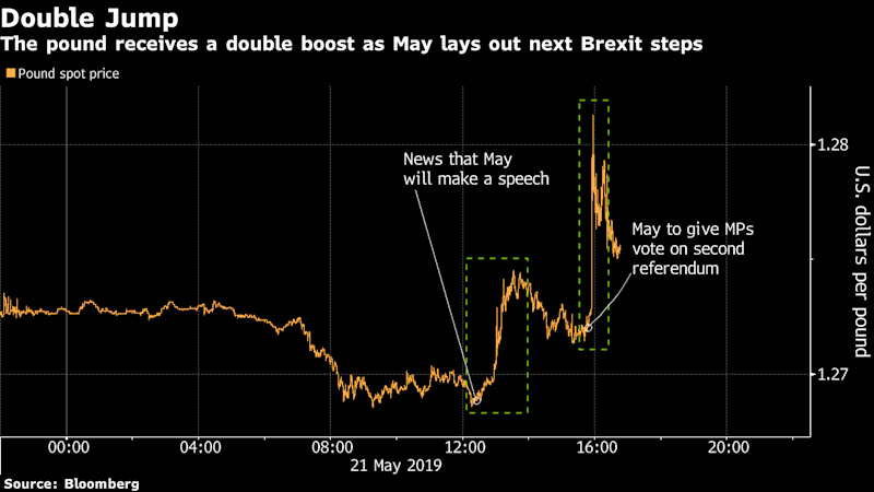 Pound Gains as May's Latest Offer Revives Brexit Deal Chances