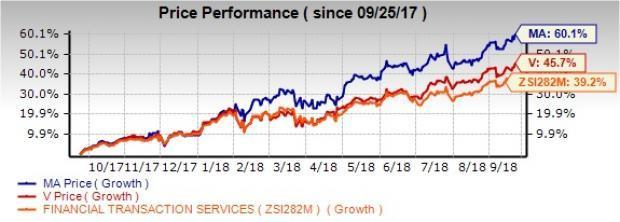 On comparative evaluation, we try and find out which stock, Mastercard Incorporated (MA) or Visa Inc. (V), is a more profitable bet considering the fundamentals.