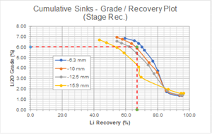Low sensitivity of recovery rate to particle size of the concentrate produced at 6% Li2O