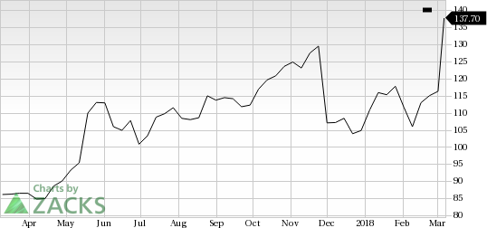 Autodesk (ADSK) shares rose nearly 15% in the last trading session, amid huge volumes.