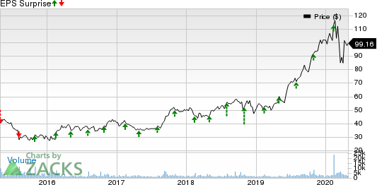 Generac Holdlings Inc. Price and EPS Surprise