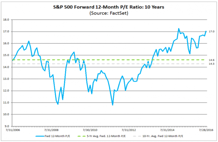 The forward P/E ratio is well above its 5 and 10-year averages.