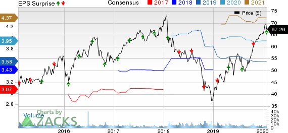 Fortune Brands Home & Security, Inc. Price, Consensus and EPS Surprise