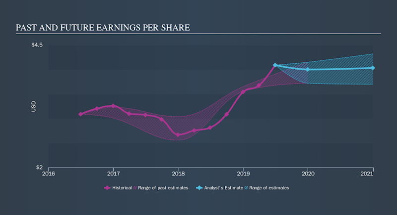 NasdaqGS:HTLF Past and Future Earnings, September 18th 2019