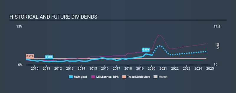 NYSE:MSM Historical Dividend Yield, January 17th 2020