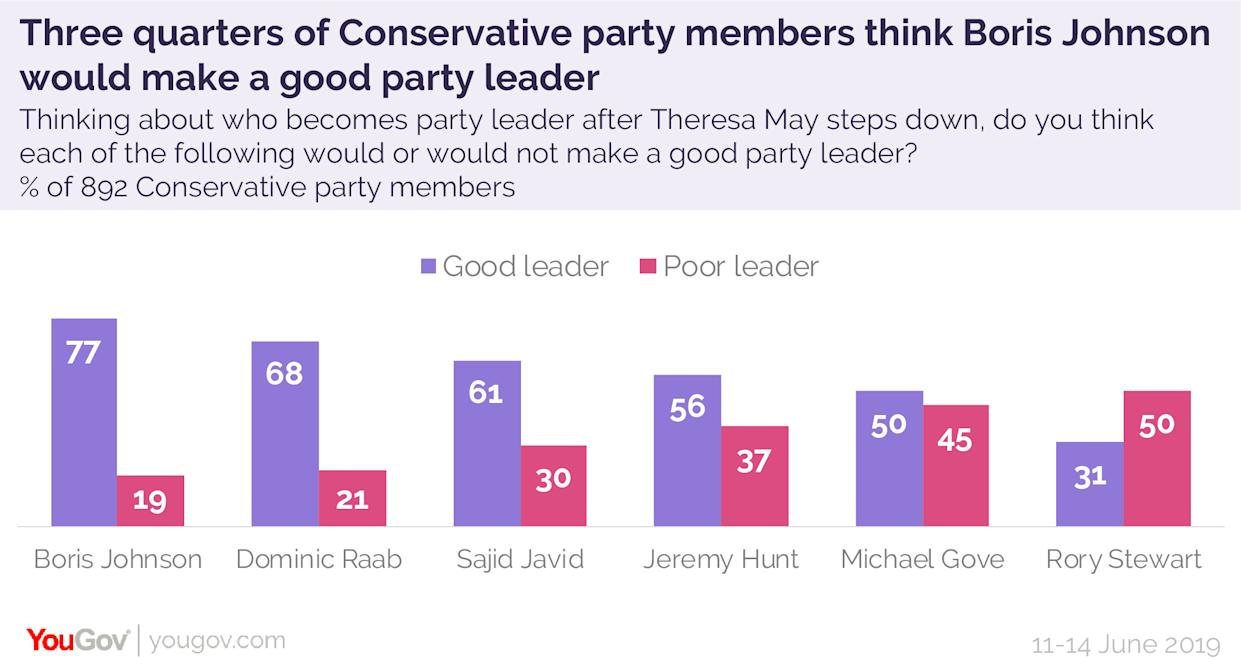 Three quarters of Conservative Party members think Boris Johnson would be a good leader, a new poll revealed today (YouGov)