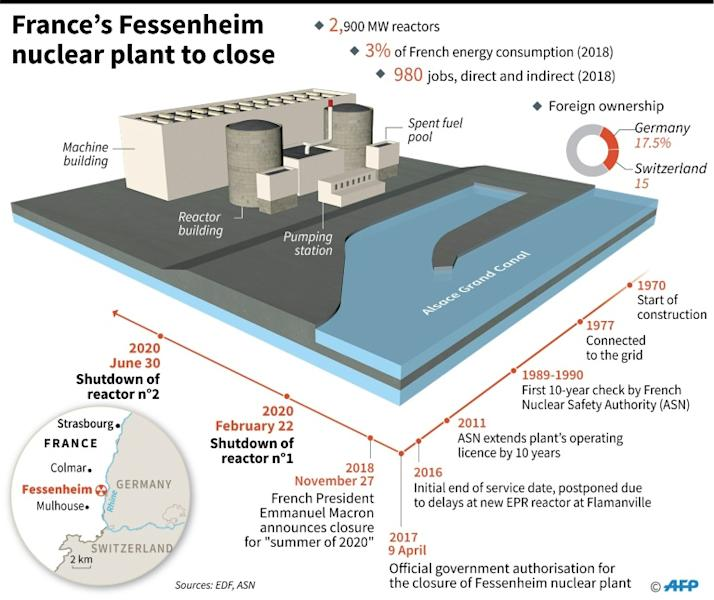 Details and key dates in the closure of France's Fessenheim nuclear power plant. (AFP Photo/Sophie RAMIS)