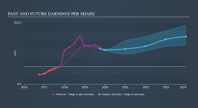 NYSE:EOG Past and Future Earnings, November 19th 2019