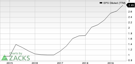 Green Dot Corporation EPS Diluted (TTM)