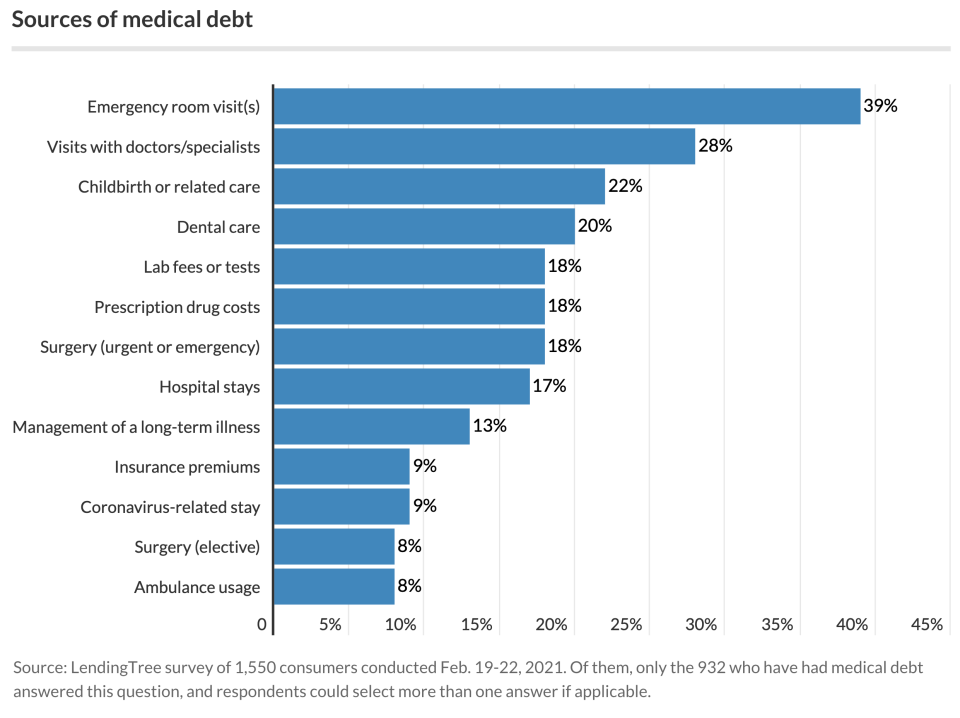 ER visits are the leading cause of medical debt. (Chart: LendingTree)