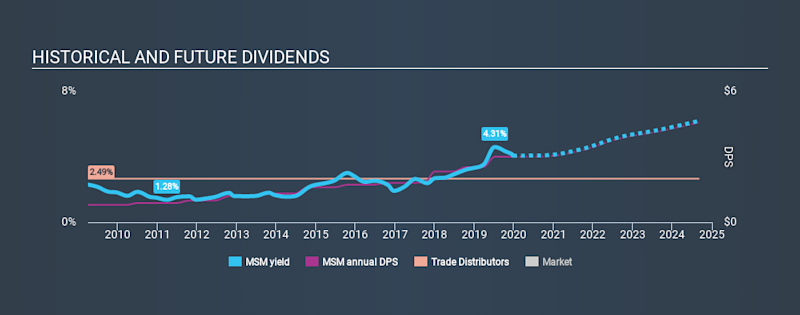 NYSE:MSM Historical Dividend Yield, December 24th 2019