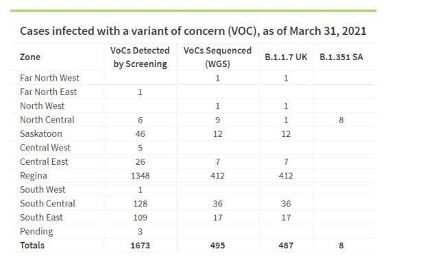 Variant of concern cases in Saskatchewan as of March 31.