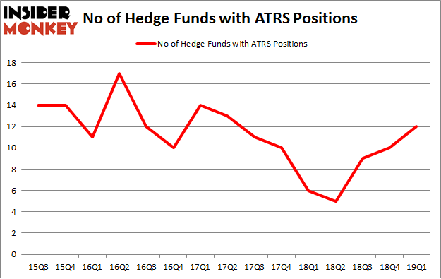 No of Hedge Funds with ATRS Positions