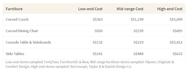 This table shows the average cost of curved and circular examples of furniture across different stores in Singapore