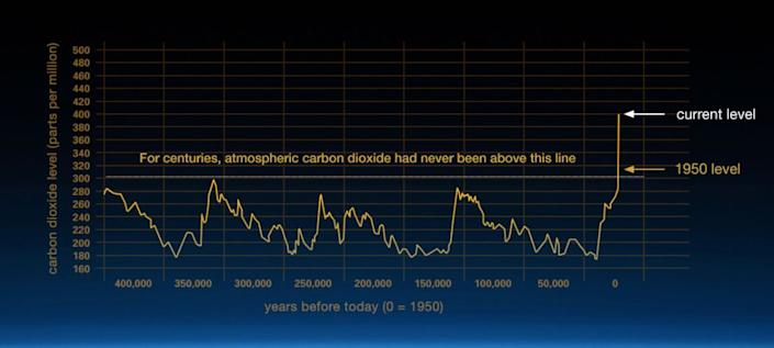 Carbon dioxide, one of the main greenhouse gases warming the planet, is at record high levels. (Photo: NASA)