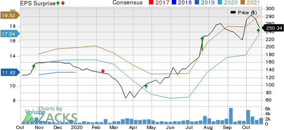Lithia Motors, Inc. Price, Consensus and EPS Surprise